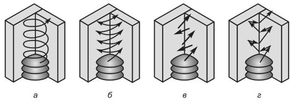 сварка в вертикальном положении
