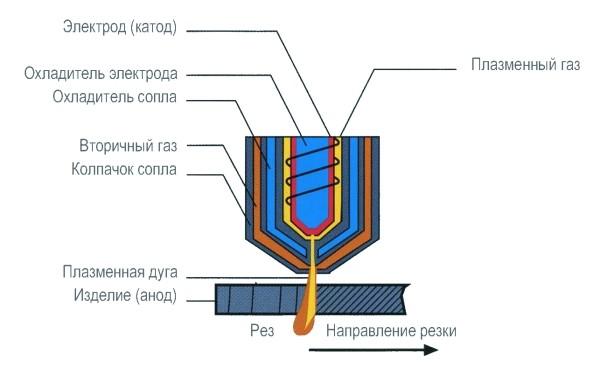 устройство плазменной резки