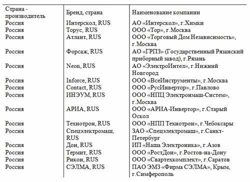 российские производители инверторов