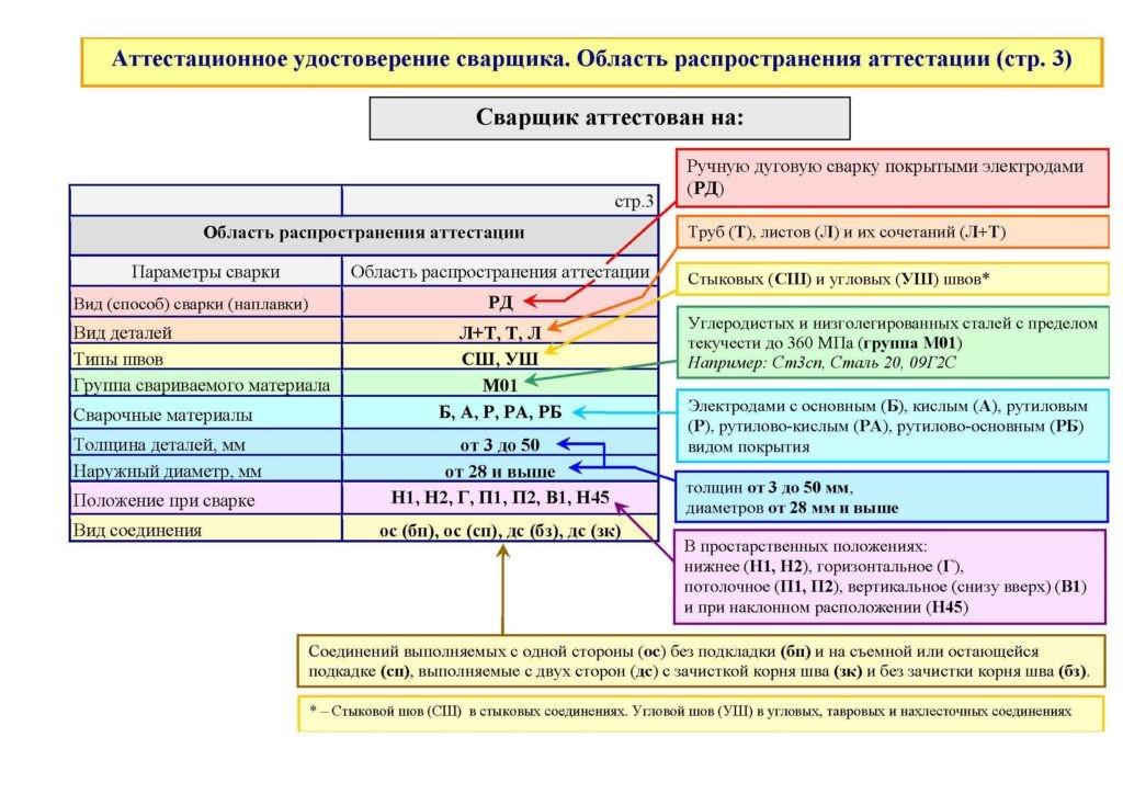 образец расшифровки удостоверения НАКС