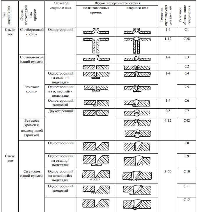 таблица задач